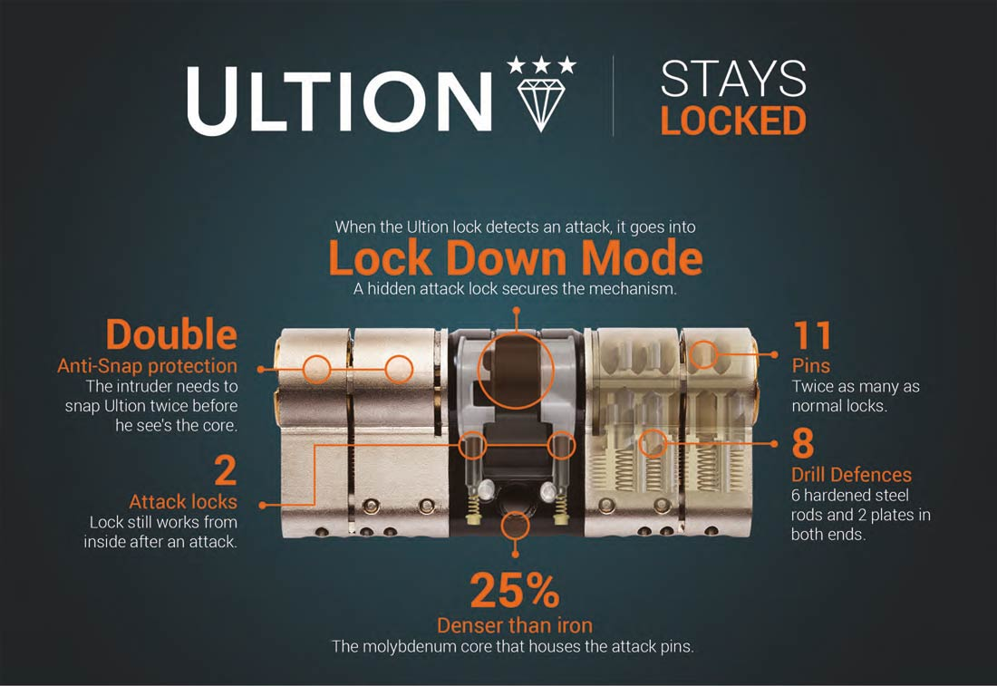 Ultion anti-snap locks Redditch